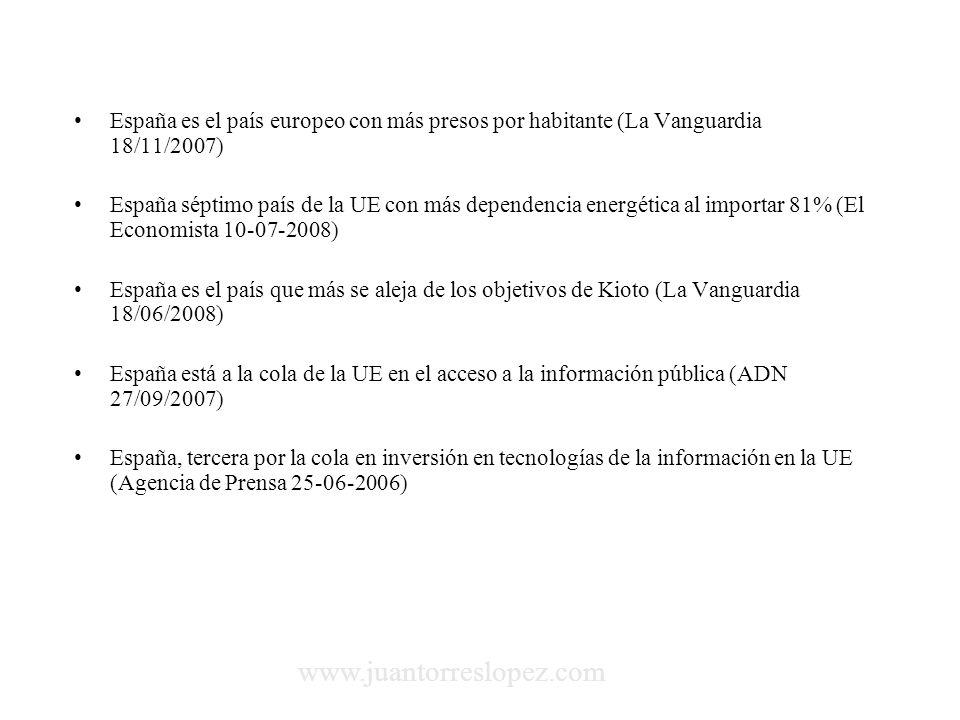 España es el país europeo con más presos por habitante (La Vanguardia 18/11/2007) España séptimo país de la UE con más dependencia energética al importar 81% (El Economista 10-07-2008) España es el país que más se aleja de los objetivos de Kioto (La Vanguardia 18/06/2008) España está a la cola de la UE en el acceso a la información pública (ADN 27/09/2007) España, tercera por la cola en inversión en tecnologías de la información en la UE (Agencia de Prensa 25-06-2006) www.juantorreslopez.com