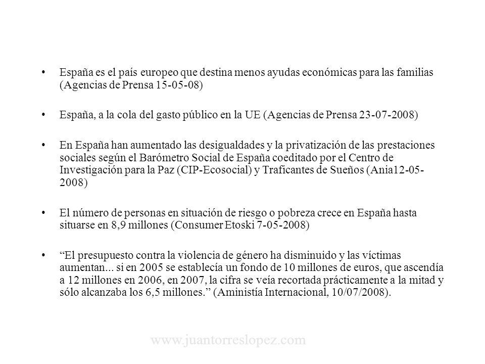España es el país europeo que destina menos ayudas económicas para las familias (Agencias de Prensa 15-05-08) España, a la cola del gasto público en la UE (Agencias de Prensa 23-07-2008) En España han aumentado las desigualdades y la privatización de las prestaciones sociales según el Barómetro Social de España coeditado por el Centro de Investigación para la Paz (CIP-Ecosocial) y Traficantes de Sueños (Ania12-05- 2008) El número de personas en situación de riesgo o pobreza crece en España hasta situarse en 8,9 millones (Consumer Etoski 7-05-2008) El presupuesto contra la violencia de género ha disminuido y las víctimas aumentan...