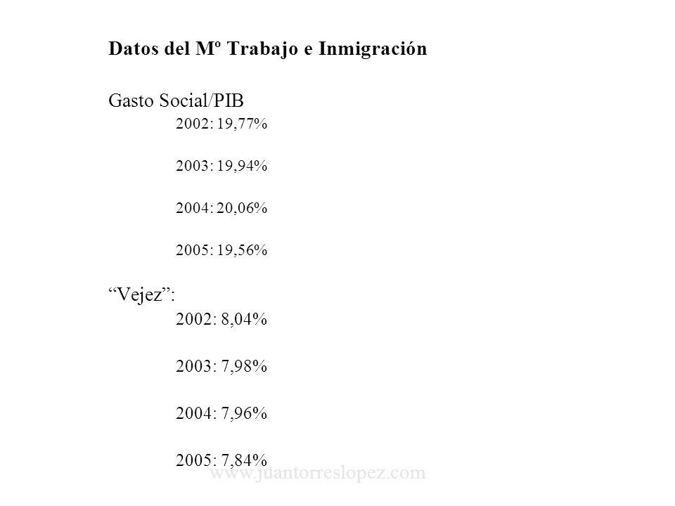 Datos del Mº Trabajo e Inmigración Gasto Social/PIB 2002: 19,77% 2003: 19,94% 2004: 20,06% 2005: 19,56% Vejez: 2002: 8,04% 2003: 7,98% 2004: 7,96% 2005: 7,84% www.juantorreslopez.com