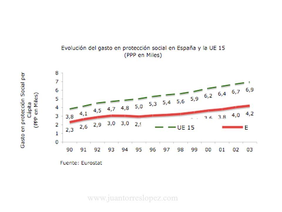 B) Sobre el efecto positivo de la disminución del Gasto Público y del déficit sobre la inversión: a)Si menos GP aumenta inversión y crecimiento, debería reducirse el paro y subir los salarios.