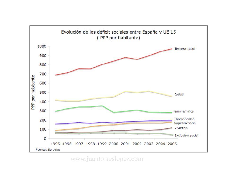 Algunas consecuencias España es el país que registra el mayor retraso en la ejecución de los grandes proyectos europeos de transportes, según un estudio encargado por el Parlamento Europeo.(El País, 9-04-2008).
