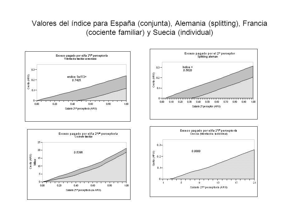 Valores del índice para España (conjunta), Alemania (splitting), Francia (cociente familiar) y Suecia (individual)