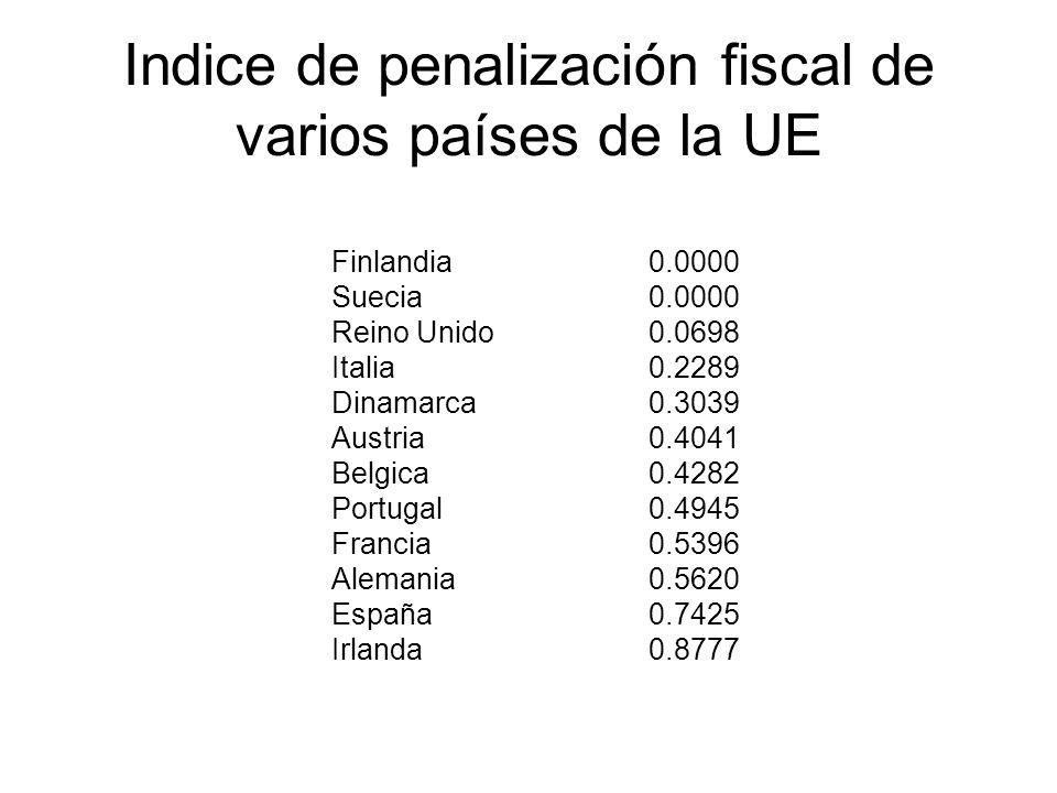 Indice de penalización fiscal de varios países de la UE Finlandia 0.0000 Suecia 0.0000 Reino Unido0.0698 Italia 0.2289 Dinamarca 0.3039 Austria 0.4041 Belgica 0.4282 Portugal 0.4945 Francia 0.5396 Alemania 0.5620 España 0.7425 Irlanda 0.8777