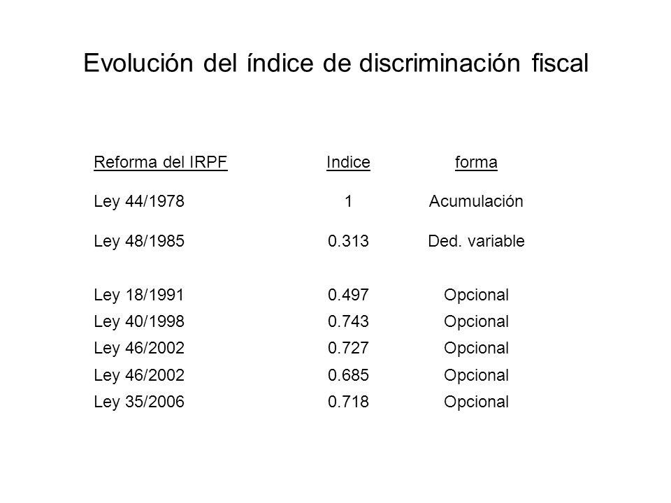 Reforma del IRPFIndiceforma Ley 44/19781Acumulación Ley 48/19850.313Ded.