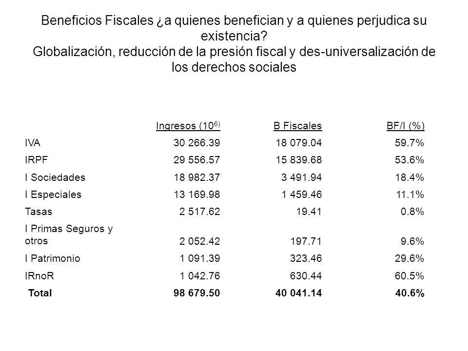 Beneficios Fiscales ¿a quienes benefician y a quienes perjudica su existencia.