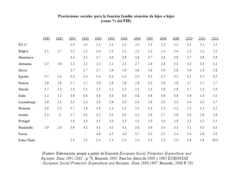 Prestaciones sociales para la función familia atención de hijos e hijas (como % del PIB) 19801985199119921993199419951996199719981999200020012002 EU-152.0 2.1 2.3 2.2 2.1 2.2 Bélgica3.12.72.3 2.42.3 2.4 2.32.2 Dinamarca3.43.53.73.9 3.83.73.8 3.73.83.9 Alemania2.51.92.12.2 2.1 2.72.92.83.0 3.1 Grecia1.7 1.9 1.81.91.81.91.8 España0.70.40.30.4 0.5 Francia2.92.82.7 2.9 3.02.8 2.7 Irlanda1.72.42.12.2 2.11.91.81.72.12.4 Italia1.41.20.90.8 0.9 1.0 Luxemburgo2.62.12.32.42.82.93.0 2.83.03.33.43.33.7 Holanda2.62.21.71.6 1.41.3 1.21.11.21.11.2 Austria3.332.73.03.23.53.33.12.92.72.93.02.9 Portugal1.0 1.11.0 1.11.21.1 Finalandia1.92.63.94.24.14.54.13.83.63.43.33.13.0 Suecia::4.64.54.03.73.5 3.4 2.93.0 Reino Unido2.12.32.4 2.3 2.01.8 18.0 (Fuente: Elaboración propia a partir de Eurostat European Social Protection Expenditure and Receipts.