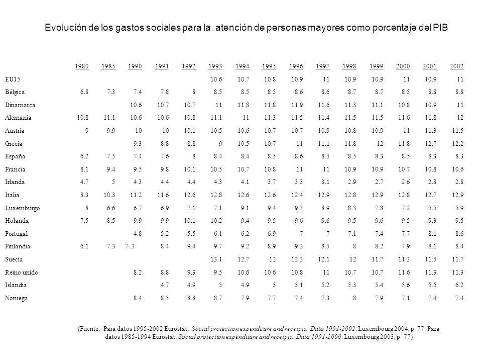 Evolución de los gastos sociales para la atención de personas mayores como porcentaje del PIB 198019851990199119921993199419951996199719981999200020012002 EU15 10.610.710.810.91110.9 1110.911 Bélgica6.87.37.47.888.5 8.6 8.7 8.58.8 Dinamarca 10.610.7 1111.8 11.911.611.311.110.810.911 Alemania10.811.110.6 10.811.11111.311.511.411.5 11.611.812 Austria99.910 10.110.510.610.7 10.910.810.91111.311.5 Grecia 9.38.8 910.510.71111.111.81211.812.712.2 España6.27.57.47.688.4 8.58.68.5 8.38.58.3 Francia8.19.49.59.810.110.510.710.811 10.9 10.710.810.6 Irlanda4.754.34.4 4.34.13.73.33.12.92.72.62.8 Italia8.310.311.211.612.612.812.6 12.412.912.812.912.812.712.9 Luxemburgo86.66.76.97.1 9.19.49.38.98.37.87.25.55.9 Holanda7.58.59.9 10.110.29.49.59.6 9.59.69.59.39.5 Portugal 4.85.25.56.16.26.9777.17.47.78.18.6 Finlandia6.17.3 8.49.49.79.28.99.28.588.27.98.18.4 Suecia 13.112.71212.312.11211.711.311.511.7 Reino unido 8.28.89.39.510.6 10.81110.7 11.611.3 Islandia 4.74.95 55.15.25.35.45.65.56.2 Noruega 8.48.58.88.77.97.77.47.387.97.17.4 (Fuente: Para datos 1995-2002 Eurostat: Social protection expenditure and receipts.