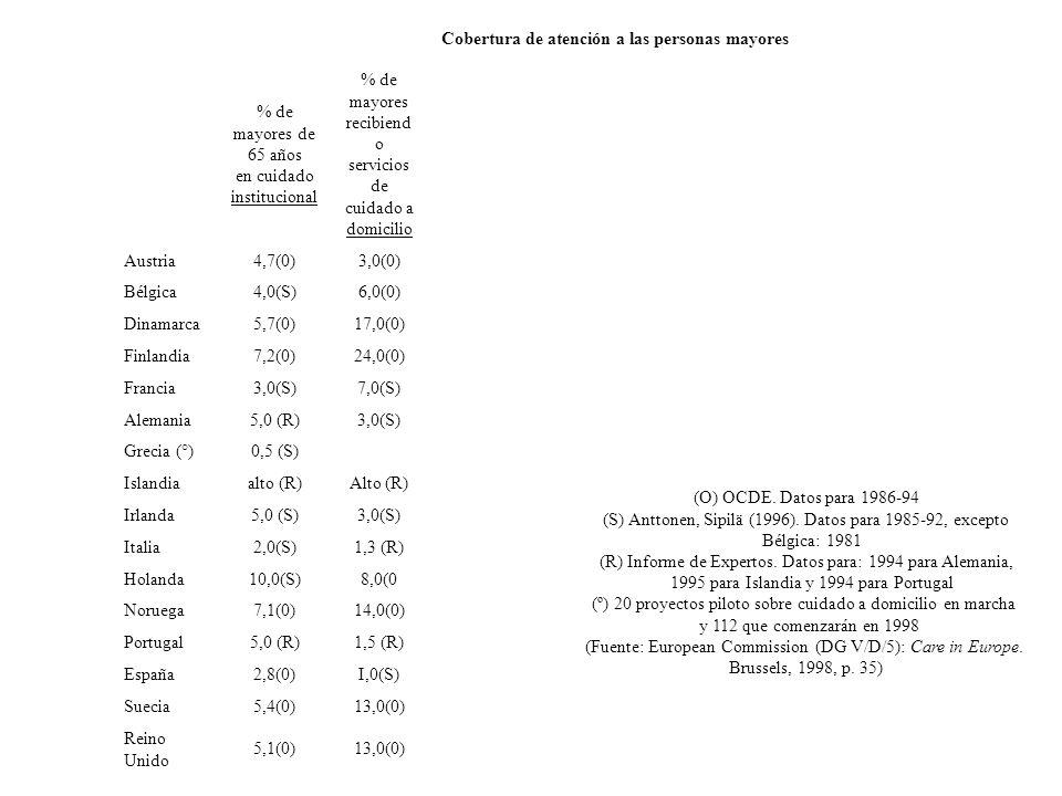 Cobertura de atención a las personas mayores % de mayores de 65 años en cuidado institucional % de mayores recibiend o servicios de cuidado a domicilio Austria4,7(0)3,0(0) Bélgica4,0(S)6,0(0) Dinamarca5,7(0)17,0(0) Finlandia7,2(0)24,0(0) Francia3,0(S)7,0(S) Alemania5,0 (R)3,0(S) Grecia (°)0,5 (S) Islandiaalto (R)Alto (R) Irlanda5,0 (S)3,0(S) Italia2,0(S)1,3 (R) Holanda10,0(S)8,0(0 Noruega7,1(0)14,0(0) Portugal5,0 (R)1,5 (R) España2,8(0)I,0(S) Suecia5,4(0)13,0(0) Reino Unido 5,1(0)13,0(0) (O) OCDE.