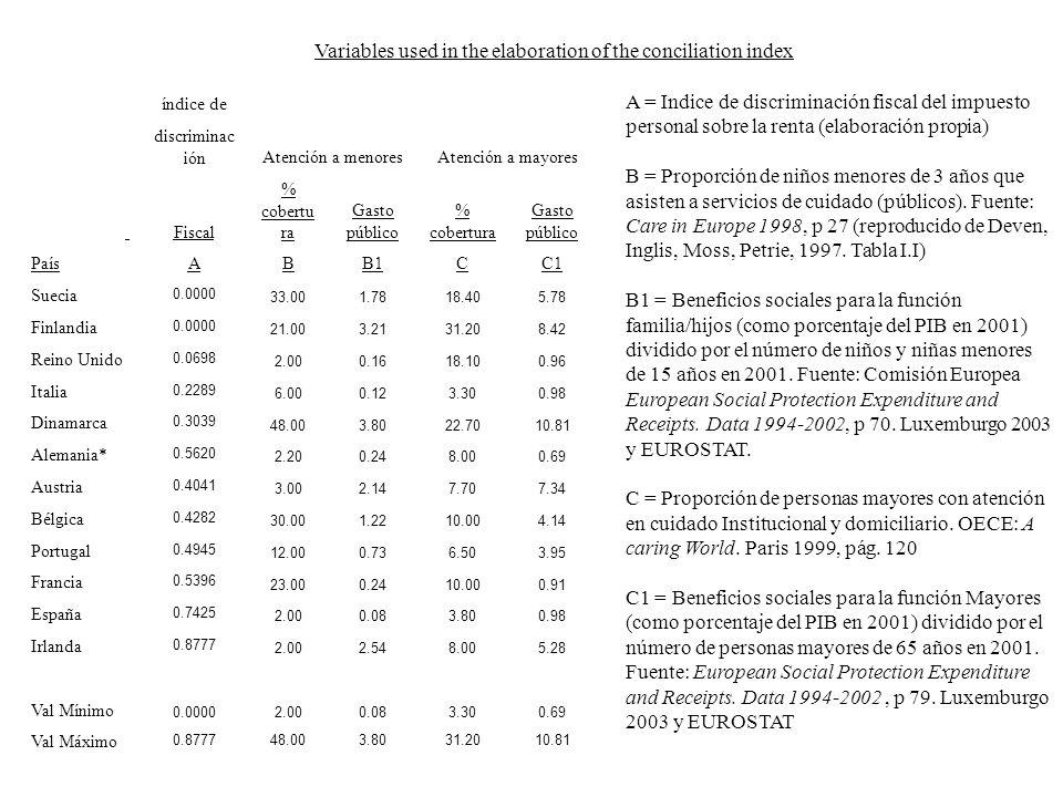 Variables used in the elaboration of the conciliation index A = Indice de discriminación fiscal del impuesto personal sobre la renta (elaboración propia) B = Proporción de niños menores de 3 años que asisten a servicios de cuidado (públicos).