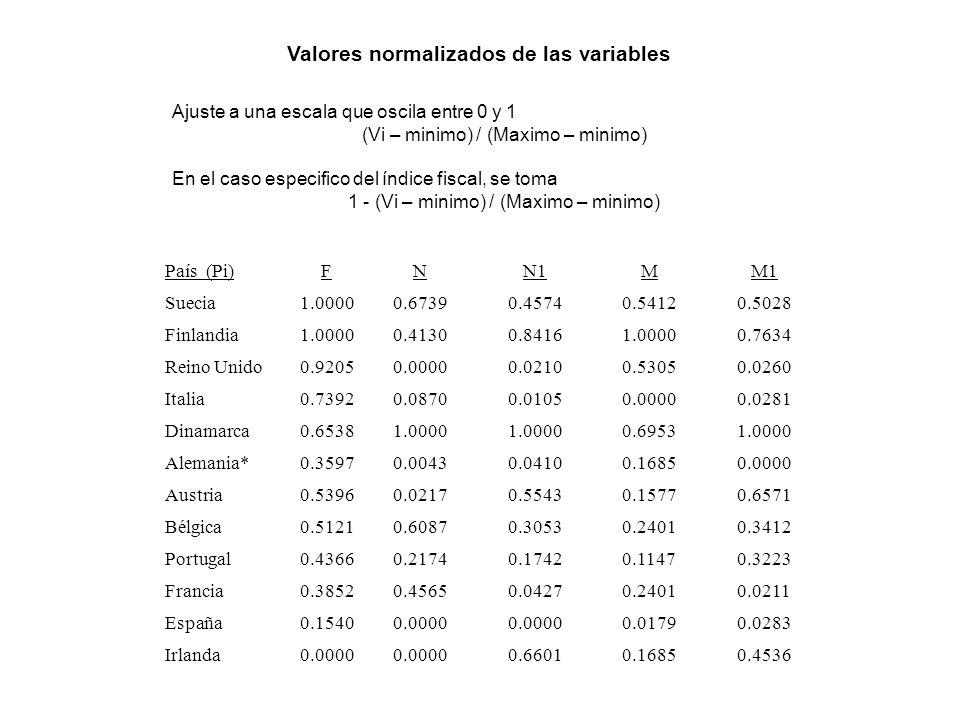 Ajuste a una escala que oscila entre 0 y 1 (Vi – minimo) / (Maximo – minimo) En el caso especifico del índice fiscal, se toma 1 - (Vi – minimo) / (Maximo – minimo) País (Pi) FNN1MM1 Suecia1.00000.67390.45740.54120.5028 Finlandia1.00000.41300.84161.00000.7634 Reino Unido0.92050.00000.02100.53050.0260 Italia0.73920.08700.01050.00000.0281 Dinamarca0.65381.0000 0.69531.0000 Alemania*0.35970.00430.04100.16850.0000 Austria0.53960.02170.55430.15770.6571 Bélgica0.51210.60870.30530.24010.3412 Portugal0.43660.21740.17420.11470.3223 Francia0.38520.45650.04270.24010.0211 España0.15400.0000 0.01790.0283 Irlanda0.0000 0.66010.16850.4536 Valores normalizados de las variables