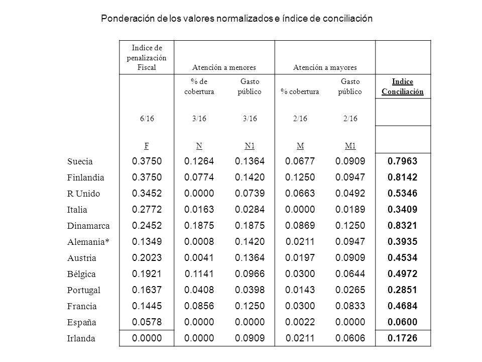Indice de penalización FiscalAtención a menoresAtención a mayores % de cobertura Gasto público% cobertura Gasto público Indice Conciliación 6/163/16 2/16 FNN1MM1 Suecia 0.37500.12640.13640.06770.09090.7963 Finlandia 0.37500.07740.14200.12500.09470.8142 R Unido 0.34520.00000.07390.06630.04920.5346 Italia 0.27720.01630.02840.00000.01890.3409 Dinamarca 0.24520.1875 0.08690.12500.8321 Alemania* 0.13490.00080.14200.02110.09470.3935 Austria 0.20230.00410.13640.01970.09090.4534 Bélgica 0.19210.11410.09660.03000.06440.4972 Portugal 0.16370.04080.03980.01430.02650.2851 Francia 0.14450.08560.12500.03000.08330.4684 España 0.05780.0000 0.00220.00000.0600 Irlanda 0.0000 0.09090.02110.06060.1726 Ponderación de los valores normalizados e índice de conciliación