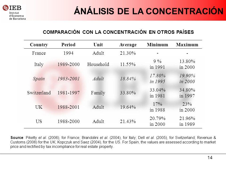 14 ÁNÁLISIS DE LA CONCENTRACIÓN COMPARACIÓN CON LA CONCENTRACIÓN EN OTROS PAÍSES CountryPeriodUnitAverageMinimumMaximum France1994Adult21.30% - - Italy1989-2000Household11.55% 9 % in 1991 13.80% in 2000 Spain1983-2001Adult18.84% 17.80% in 1995 19.90% in 2000 Switzerland1981-1997Family33.80% 33.04% in 1981 34.80% in 1997 UK1988-2001Adult19.64% 17% in 1988 23% in 2000 US1988-2000Adult21.43% 20.79% in 2000 21.96% in 1989 Source: Piketty et al.
