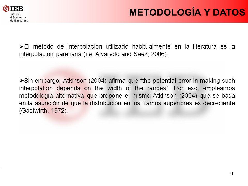 6 METODOLOGÍA Y DATOS El método de interpolación utilizado habitualmente en la literatura es la interpolación paretiana (i.e.