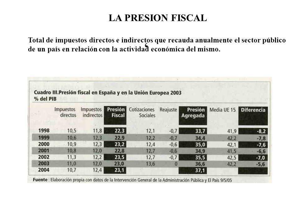 LA PRESION FISCAL Total de impuestos directos e indirectos que recauda anualmente el sector público de un país en relación con la actividad económica