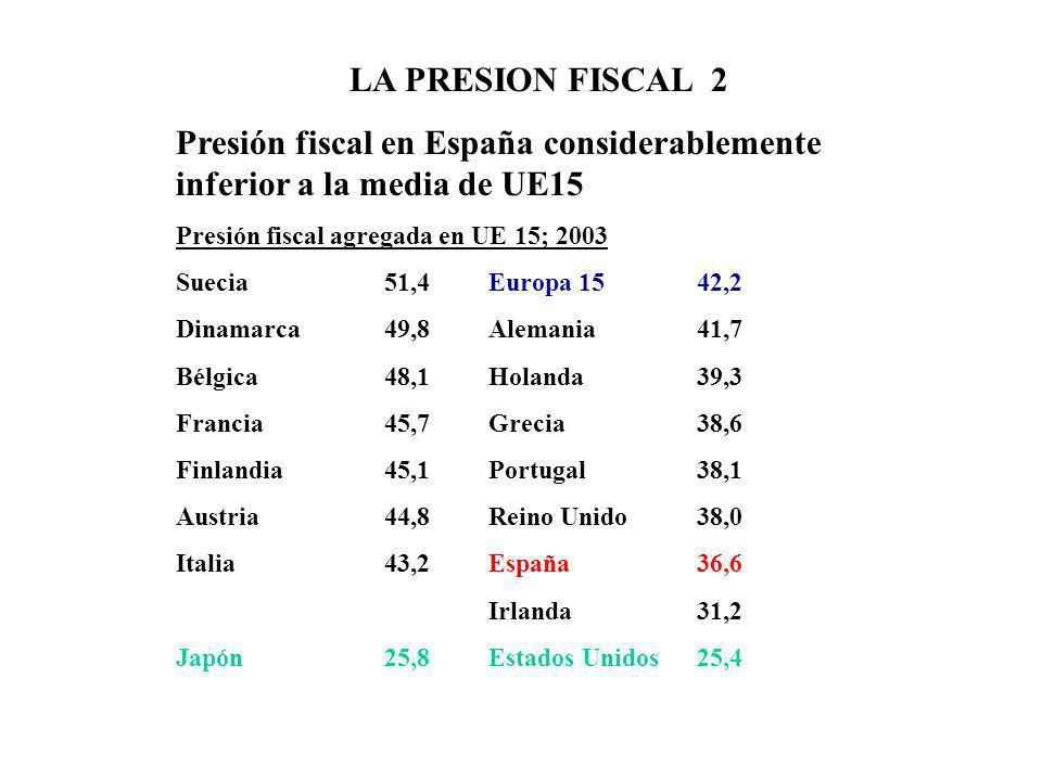 LA PRESION FISCAL 2 Presión fiscal en España considerablemente inferior a la media de UE15 Presión fiscal agregada en UE 15; 2003 Suecia51,4Europa 154