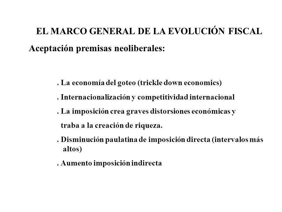 EL MARCO GENERAL DE LA EVOLUCIÓN FISCAL Aceptación premisas neoliberales:. La economía del goteo (trickle down economics). Internacionalización y comp