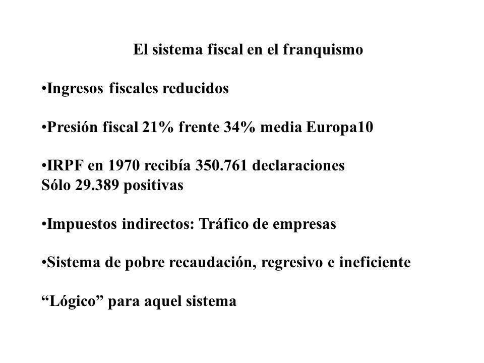El sistema fiscal en el franquismo Ingresos fiscales reducidos Presión fiscal 21% frente 34% media Europa10 IRPF en 1970 recibía 350.761 declaraciones