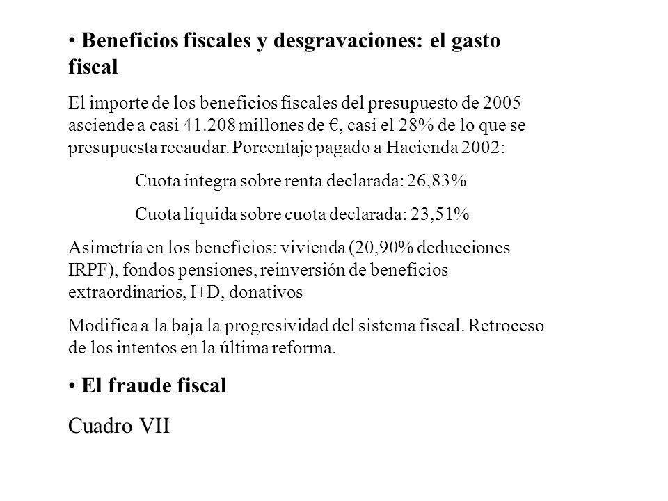 Beneficios fiscales y desgravaciones: el gasto fiscal El importe de los beneficios fiscales del presupuesto de 2005 asciende a casi 41.208 millones de
