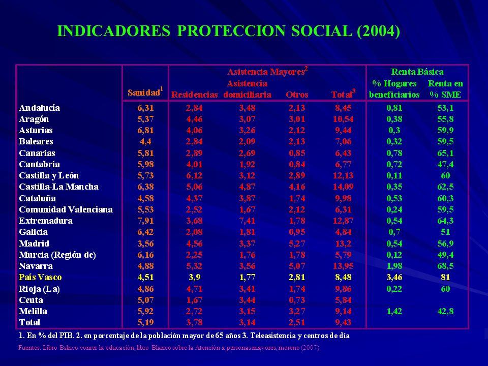 INDICADORES PROTECCION SOCIAL (2004) Fuentes. Libro Bslnco conrer la educación, libro Blanco sobre la Atención a personas mayores, moreno (2007)