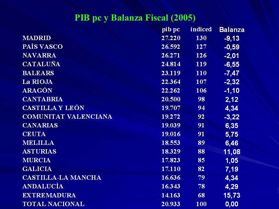 PIB pc y Balanza Fiscal (2005)