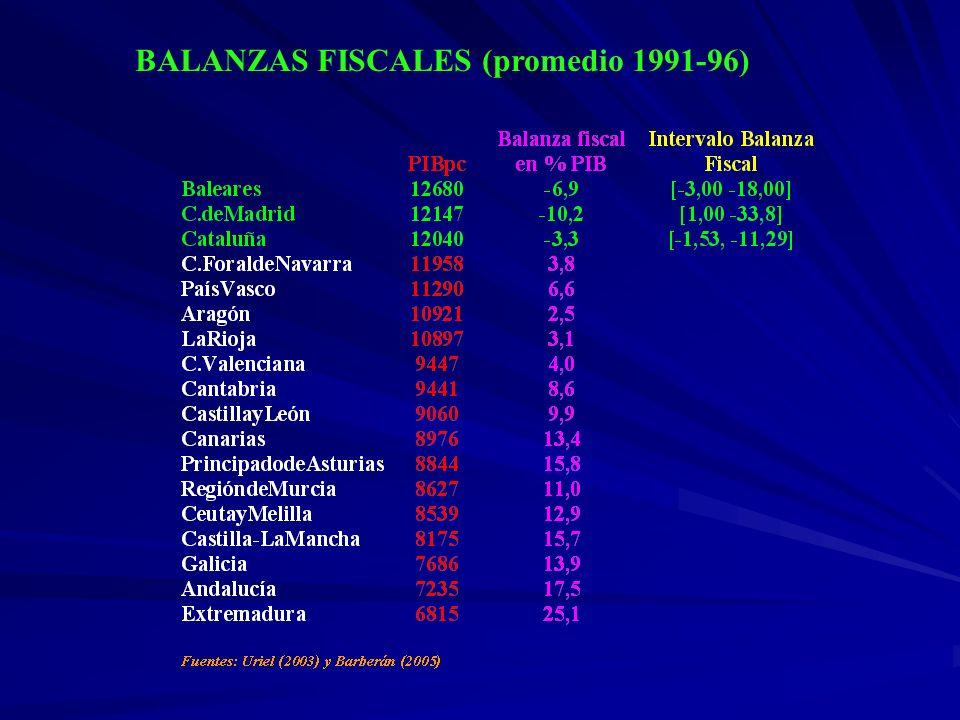 BALANZAS FISCALES (promedio 1991-96)