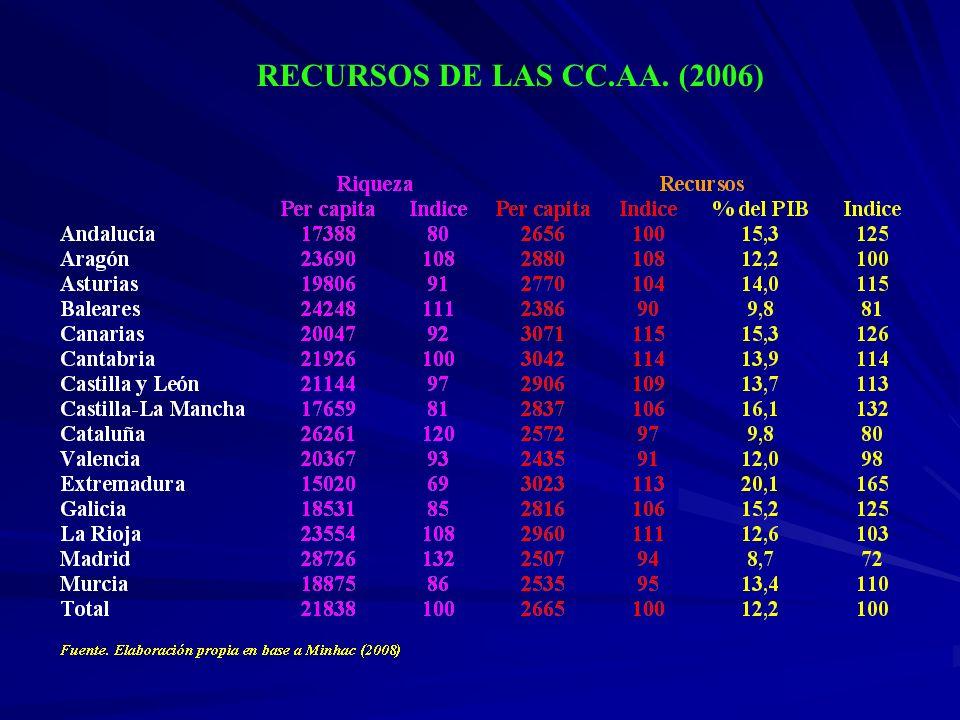 RECURSOS DE LAS CC.AA. (2006)