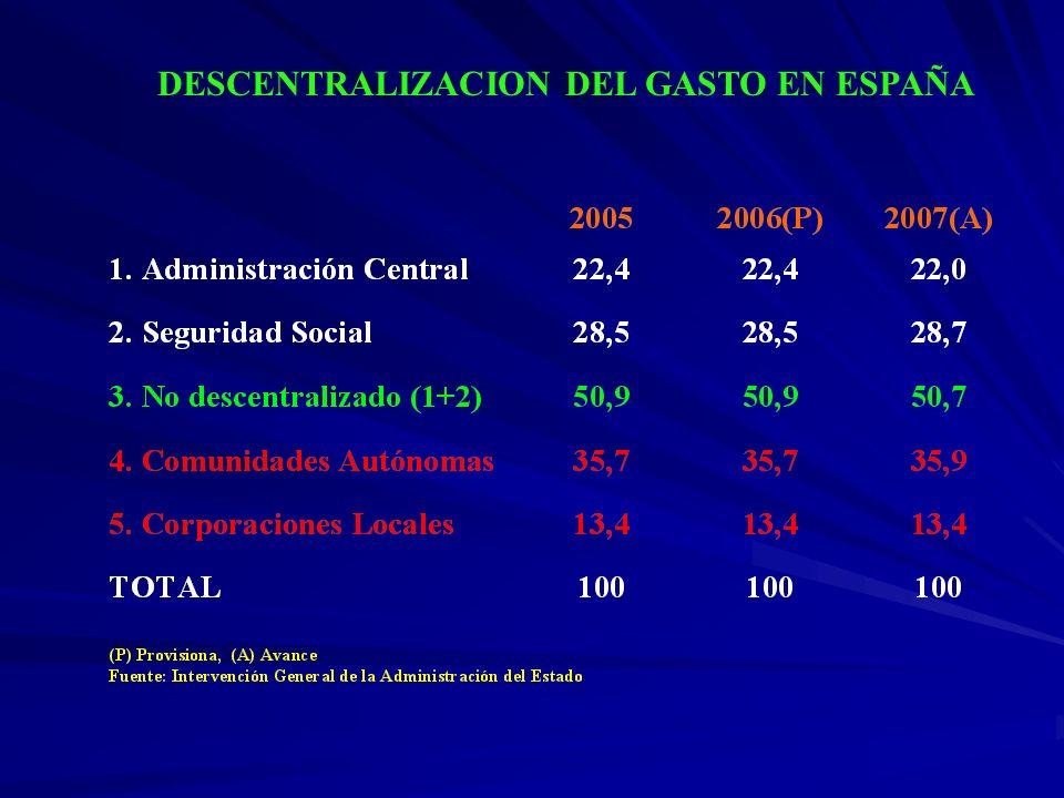 DESCENTRALIZACION DEL GASTO: COMPARACION INTERNACIONAL