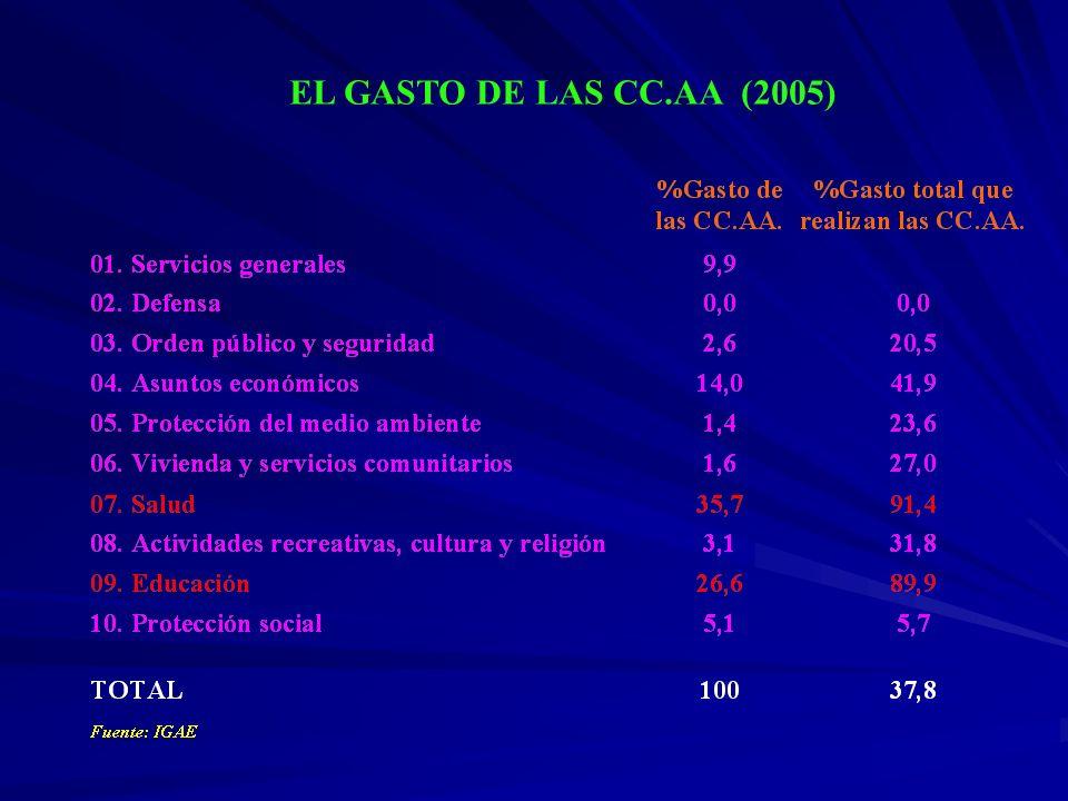 EL GASTO DE LAS CC.AA (2005)
