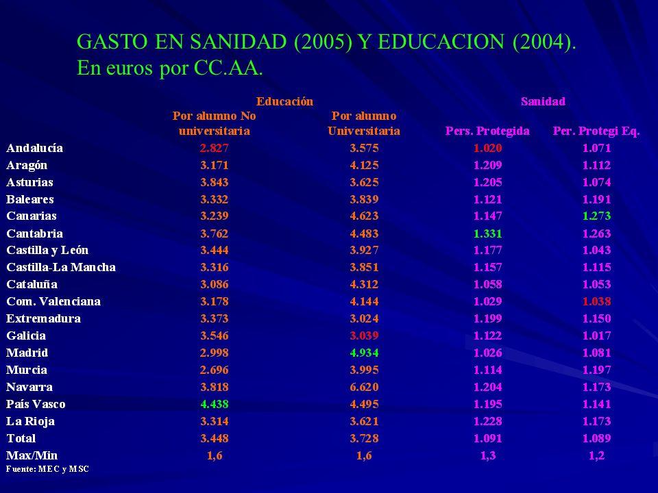 GASTO EN SANIDAD (2005) Y EDUCACION (2004). En euros por CC.AA.