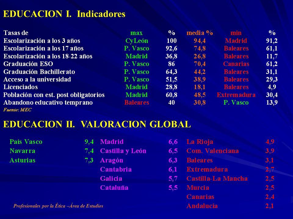 EDUCACION II. VALORACION GLOBAL EDUCACION I. Indicadores Profesionales por la Ética –Área de Estudios