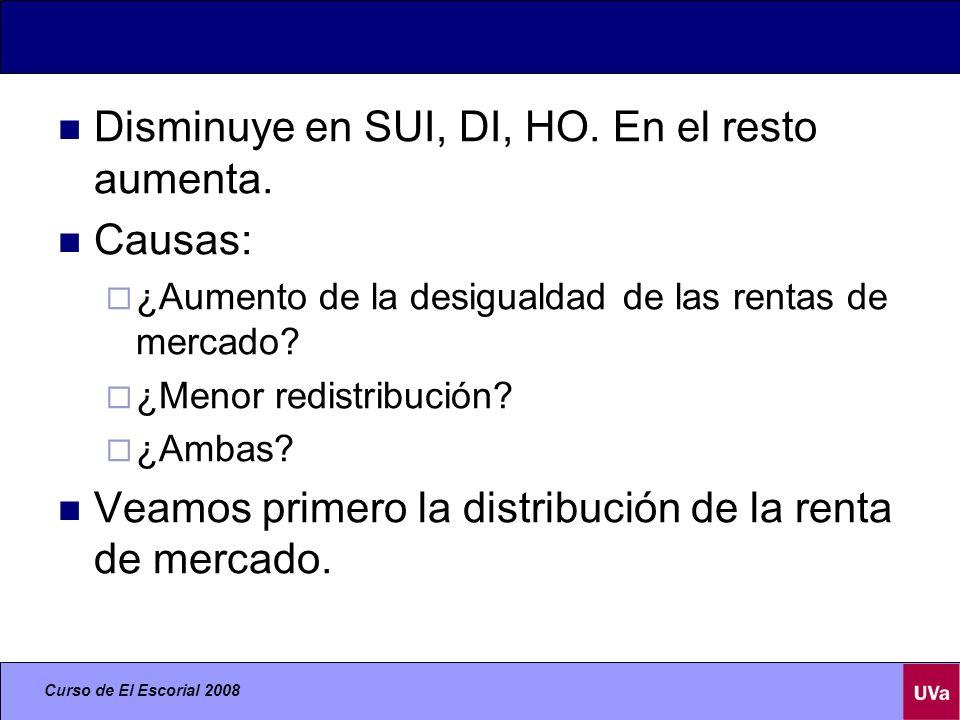 Curso de El Escorial 2008 Disminuye en SUI, DI, HO.