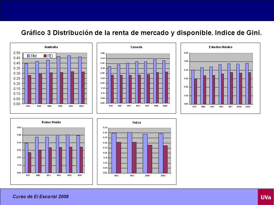 Curso de El Escorial 2008 Gráfico 3 Distribución de la renta de mercado y disponible.
