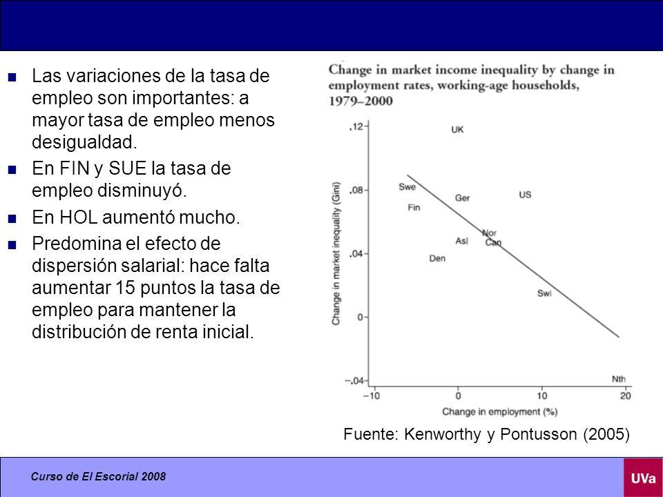 Curso de El Escorial 2008 Las variaciones de la tasa de empleo son importantes: a mayor tasa de empleo menos desigualdad.