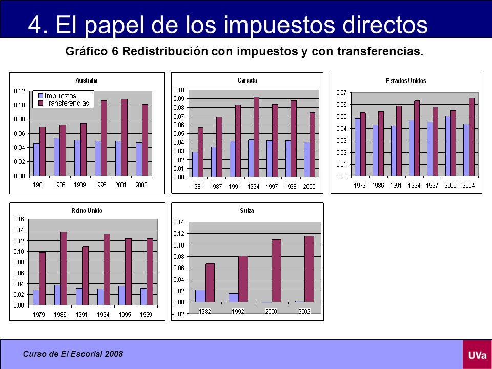 Curso de El Escorial 2008 4.