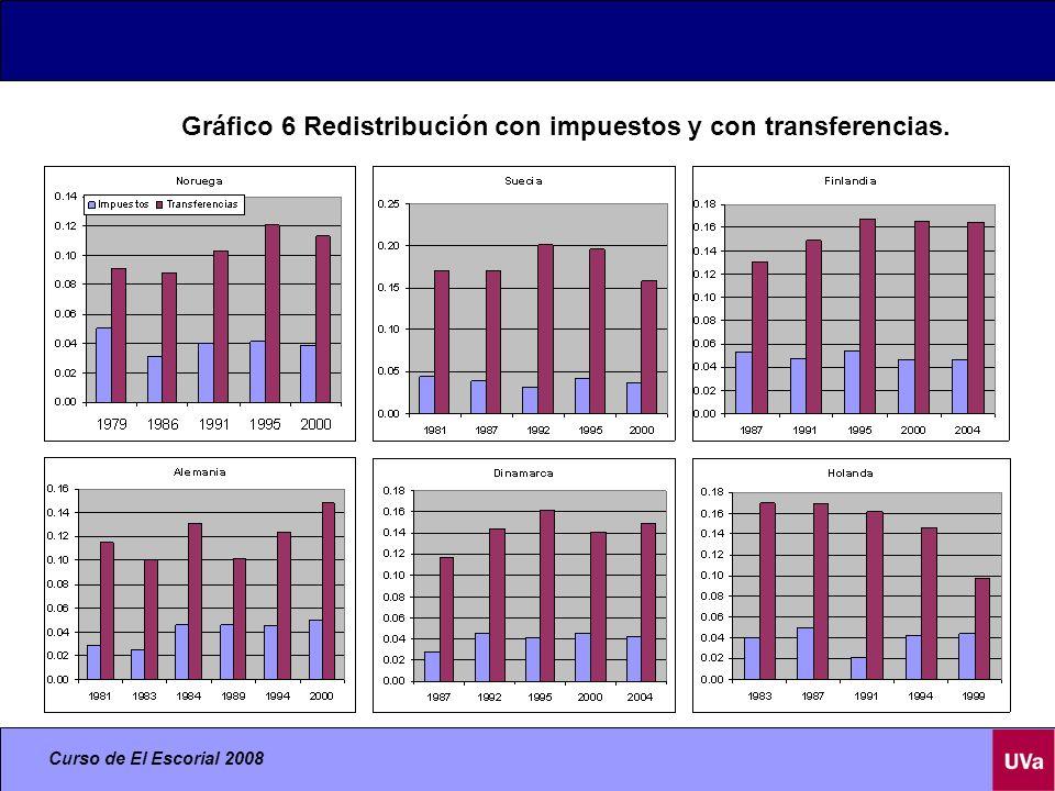 Curso de El Escorial 2008 Gráfico 6 Redistribución con impuestos y con transferencias.