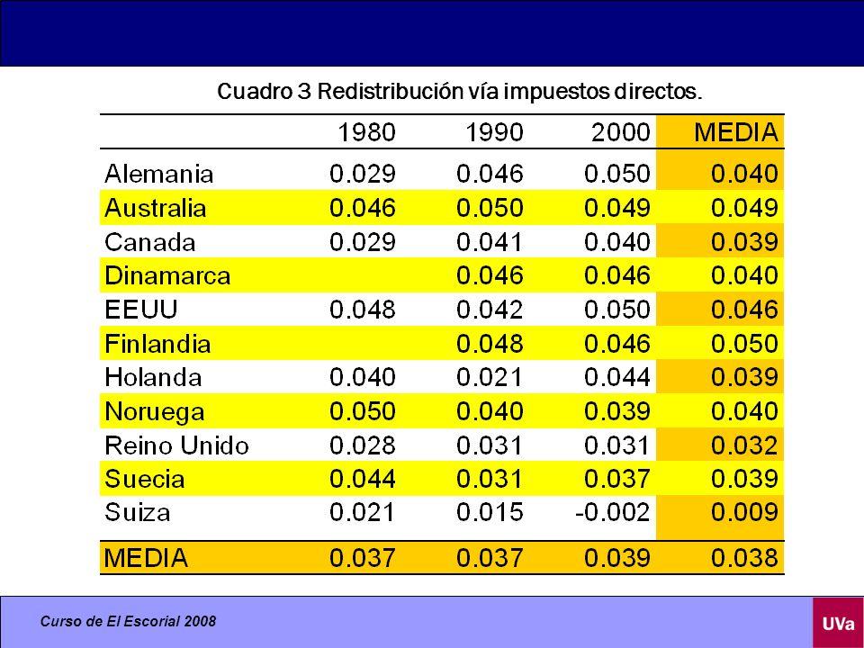 Curso de El Escorial 2008 Cuadro 3 Redistribución vía impuestos directos.