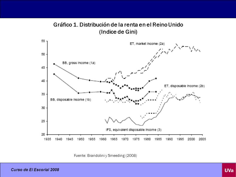Curso de El Escorial 2008 Gráfico 2 Distribución de la renta disponible. Indices de Gini