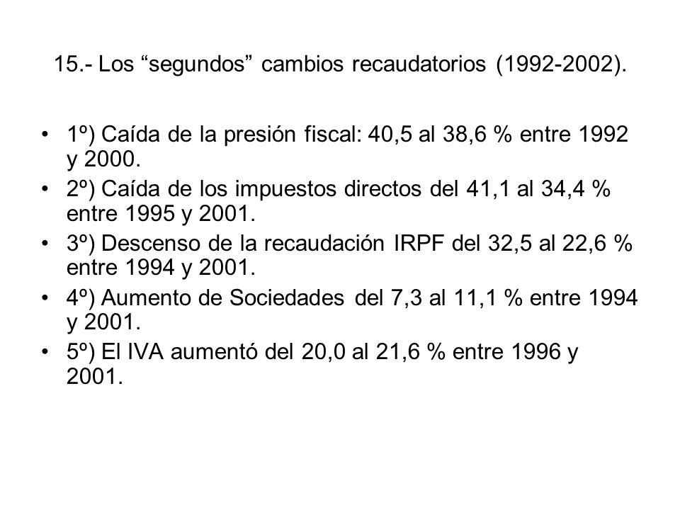 15.- Los segundos cambios recaudatorios (1992-2002). 1º) Caída de la presión fiscal: 40,5 al 38,6 % entre 1992 y 2000. 2º) Caída de los impuestos dire