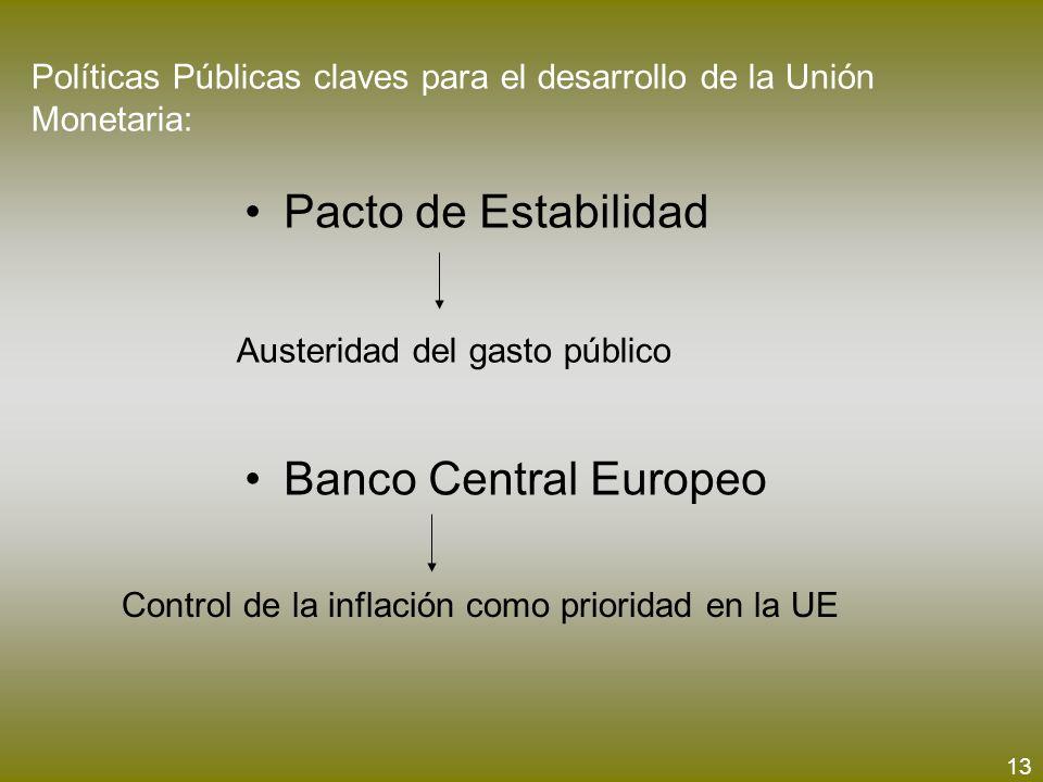 Políticas Públicas claves para el desarrollo de la Unión Monetaria: Pacto de Estabilidad Banco Central Europeo Austeridad del gasto público Control de