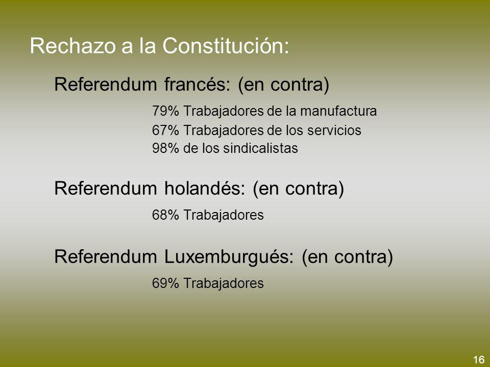 Rechazo a la Constitución: Referendum francés: (en contra) 79% Trabajadores de la manufactura 67% Trabajadores de los servicios 98% de los sindicalist