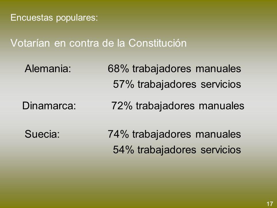 Encuestas populares: Votarían en contra de la Constitución Alemania: 68% trabajadores manuales 57% trabajadores servicios Dinamarca: 72% trabajadores
