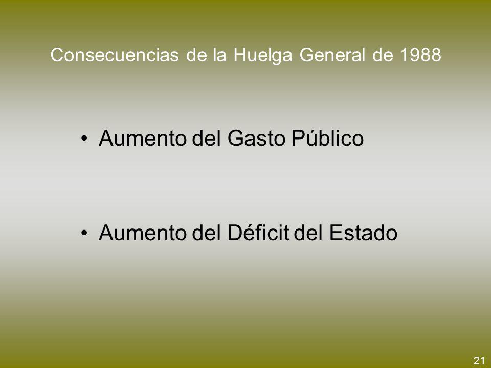 Consecuencias de la Huelga General de 1988 Aumento del Gasto Público Aumento del Déficit del Estado 21
