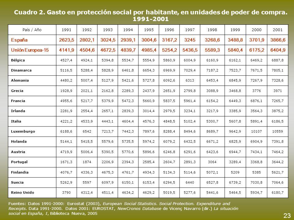 Cuadro 2. Gasto en protección social por habitante, en unidades de poder de compra. 1991-2001 País / Año19911992199319941995199619971998199920002001 E