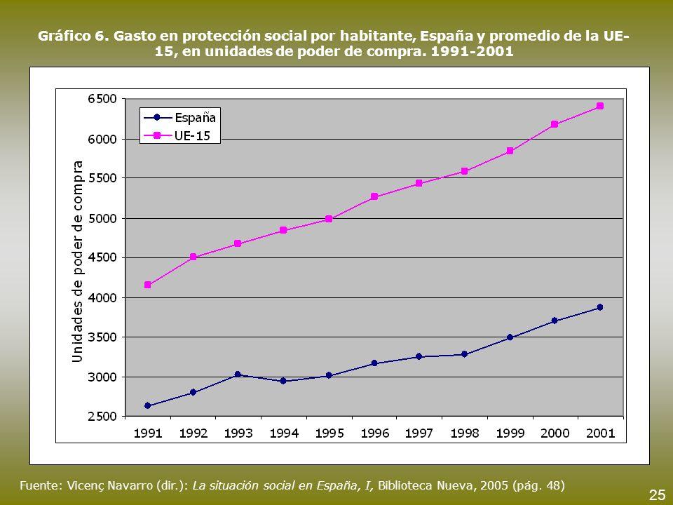 Gráfico 6. Gasto en protección social por habitante, España y promedio de la UE- 15, en unidades de poder de compra. 1991-2001 Fuente: Vicenç Navarro