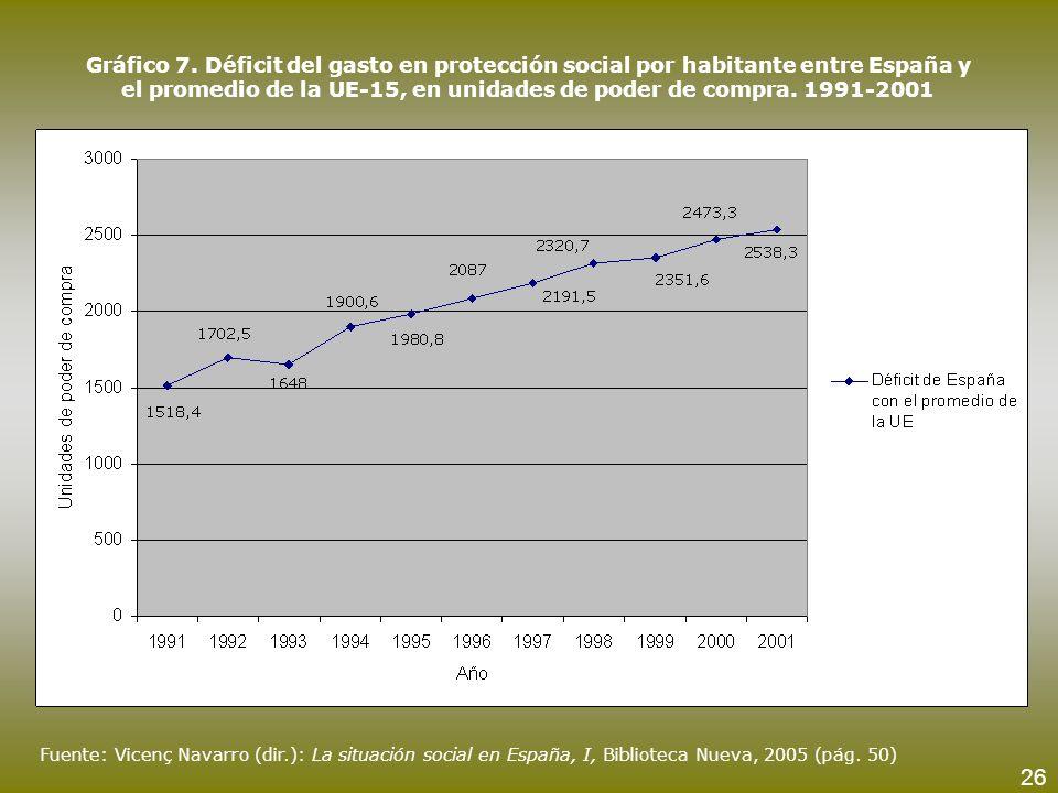Fuente: Vicenç Navarro (dir.): La situación social en España, I, Biblioteca Nueva, 2005 (pág. 50) Gráfico 7. Déficit del gasto en protección social po