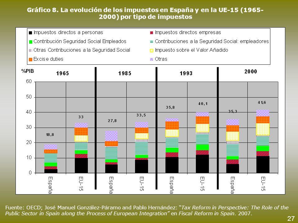 Gráfico 8. La evolución de los impuestos en España y en la UE-15 (1965- 2000) por tipo de impuestos Fuente: OECD; José Manuel González-Páramo and Pabl