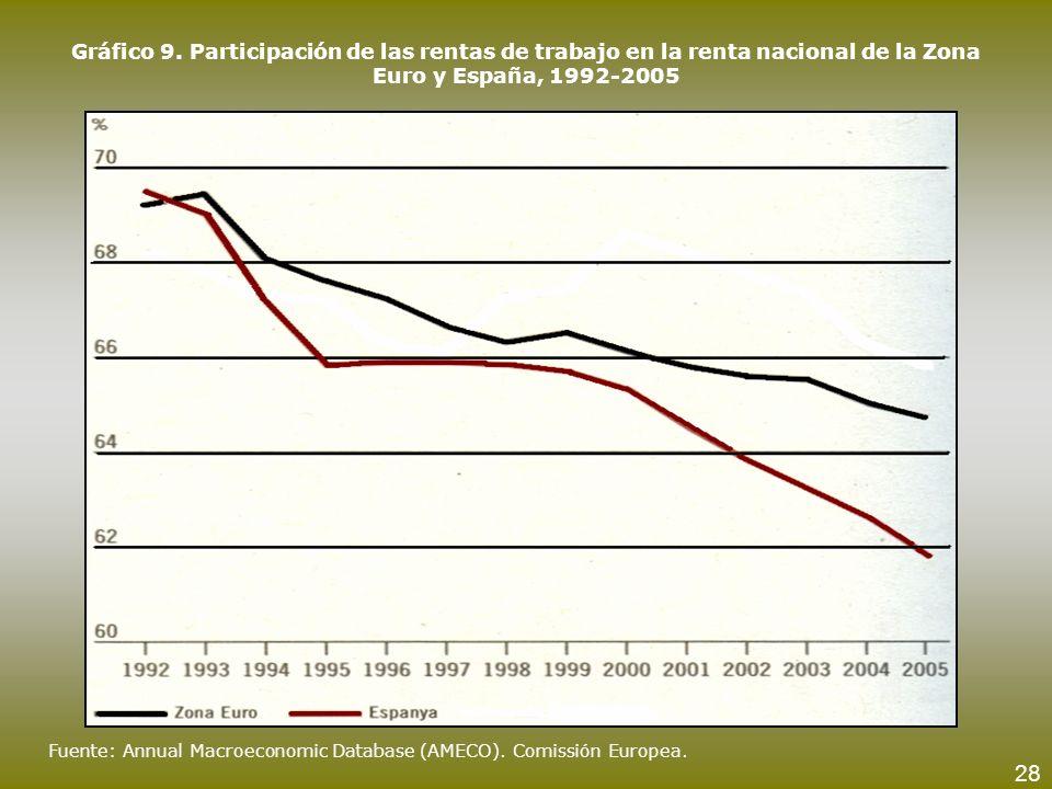Gráfico 9. Participación de las rentas de trabajo en la renta nacional de la Zona Euro y España, 1992-2005 Fuente: Annual Macroeconomic Database (AMEC
