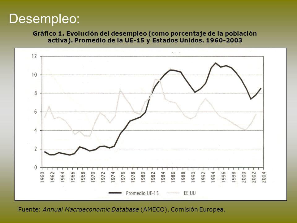 Desempleo: Gráfico 1. Evolución del desempleo (como porcentaje de la población activa). Promedio de la UE-15 y Estados Unidos. 1960-2003 Fuente: Annua