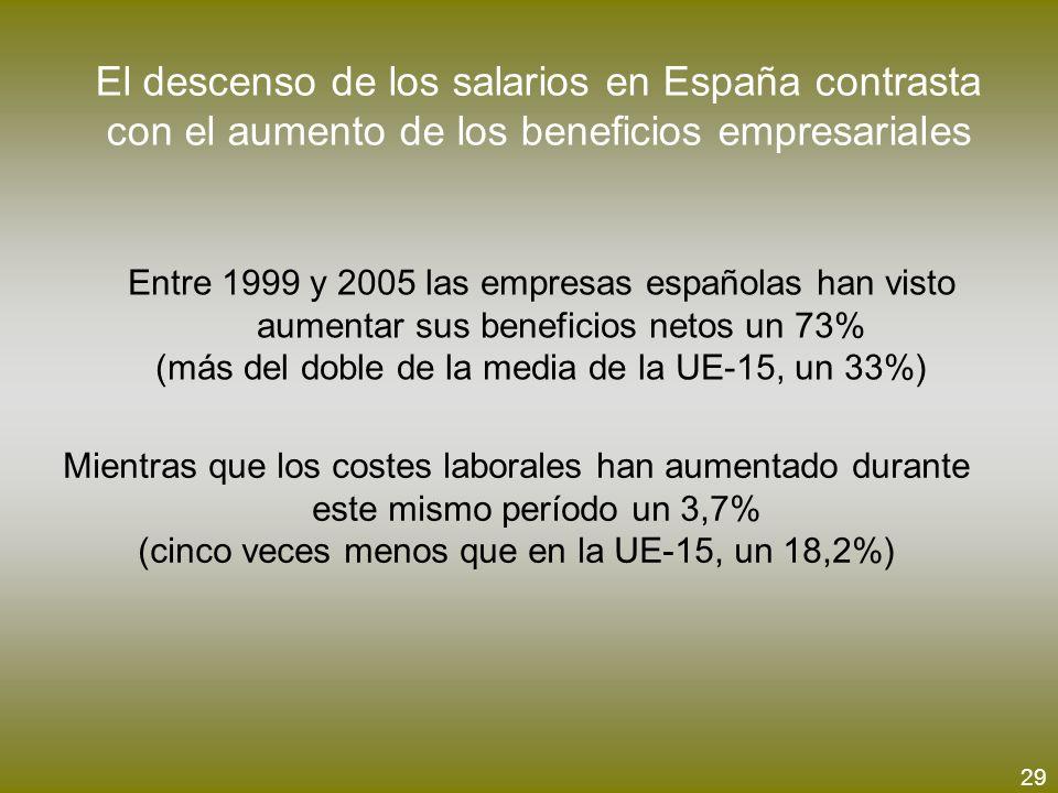 El descenso de los salarios en España contrasta con el aumento de los beneficios empresariales Entre 1999 y 2005 las empresas españolas han visto aume