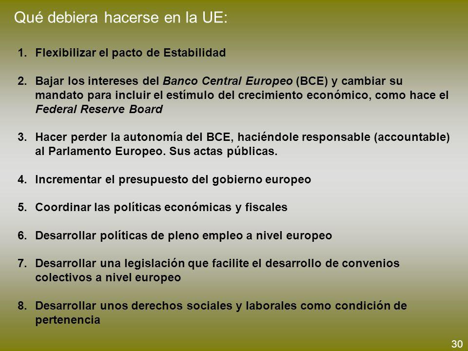 Qué debiera hacerse en la UE: 1.Flexibilizar el pacto de Estabilidad 2.Bajar los intereses del Banco Central Europeo (BCE) y cambiar su mandato para i